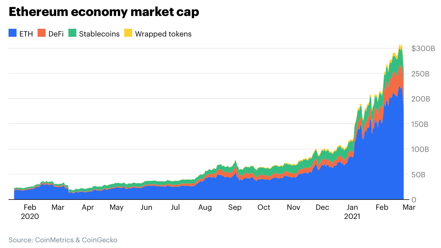 以太坊经济的崛起