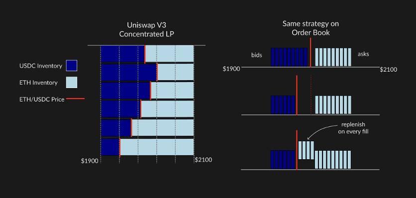 欧易交易所:Uniswap V3 为何能成为去中心化交易所中的王者 ?