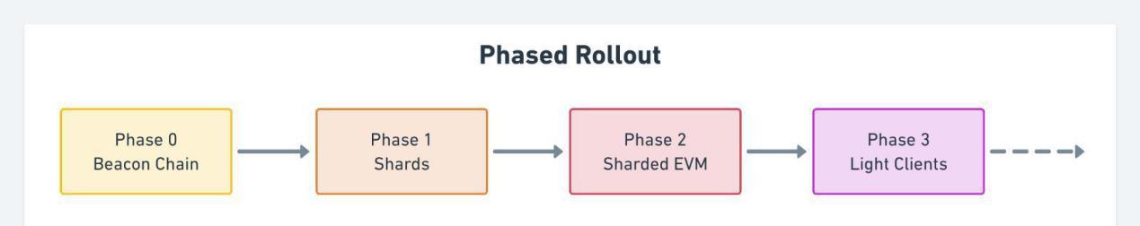 欧易交易所:Layer 2赛道群英荟萃,ETH2.0忙碌前行,未来公链如何发展