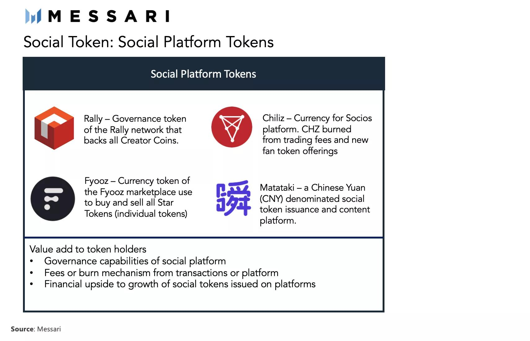 全景解读社交代币
