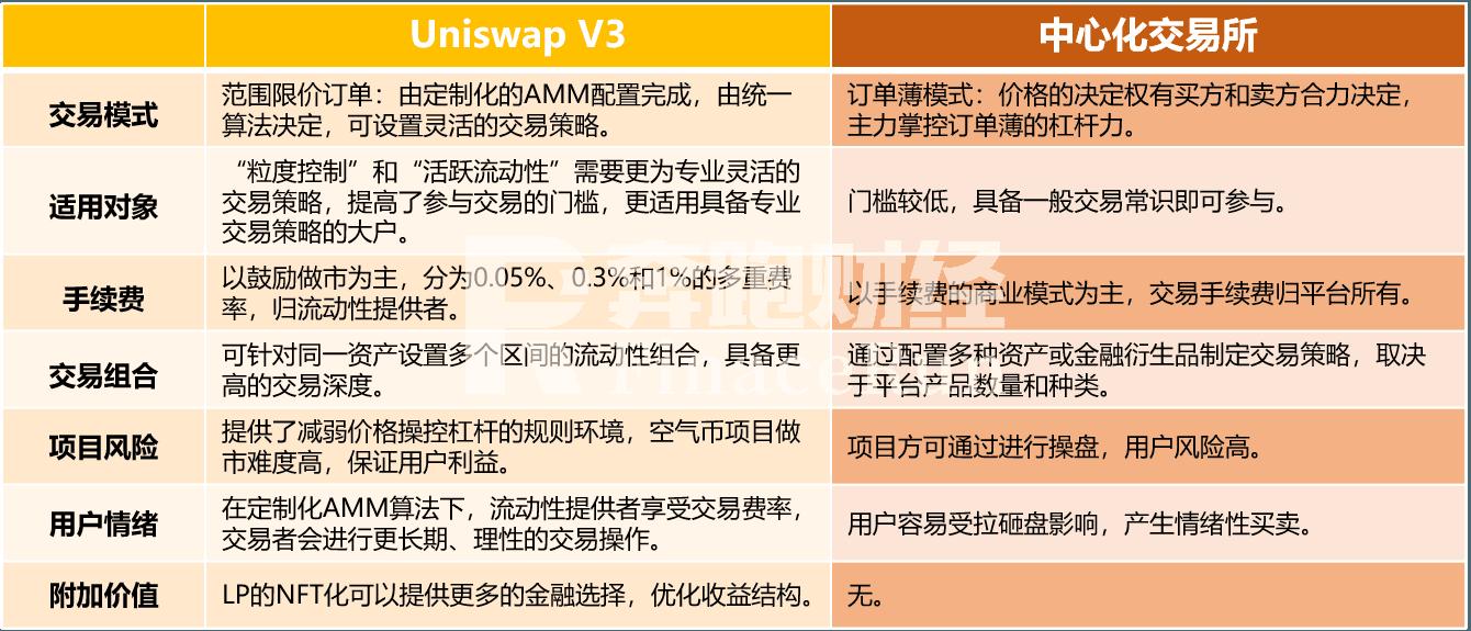 Uniswap V3正式启动,首日表现远超V2,会成为DeFi新一轮热潮的催化剂吗
