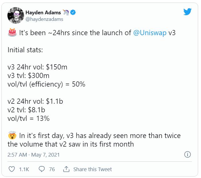 欧易交易所:Uniswap V3正式启动,首日表现远超V2,会成为DeFi新一轮热潮的催化剂吗