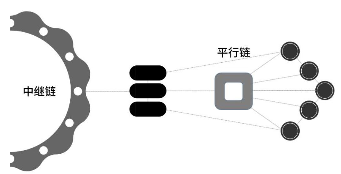 冷知识第三期:波卡的平行链插槽拍卖