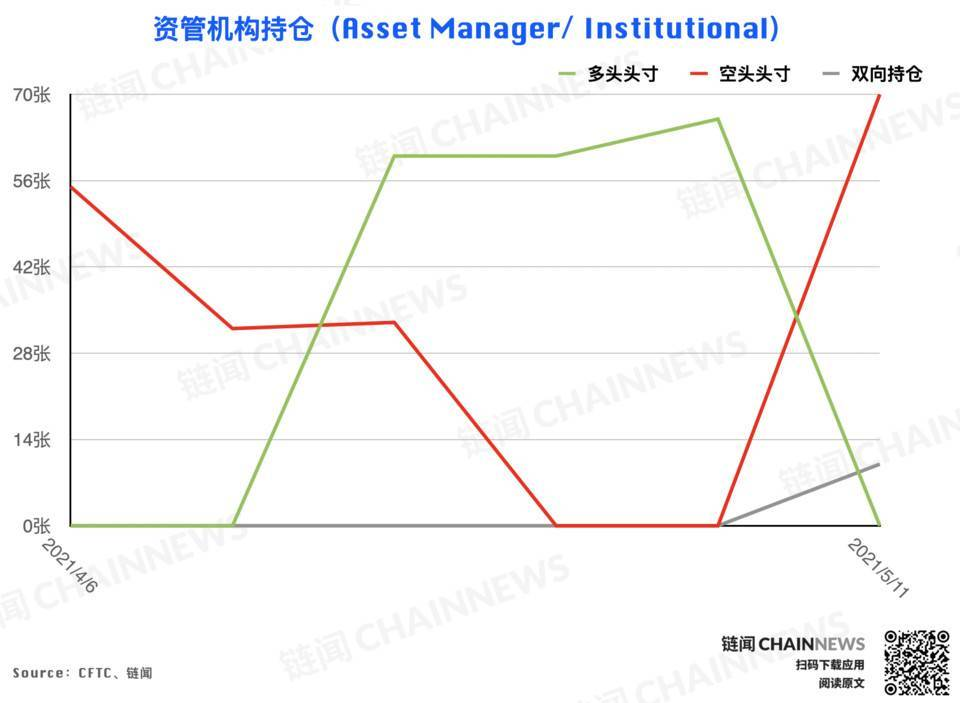 欧易交易所:大型机构精准预见 ETH 回调,散户反成 BTC 急跌「赢家」