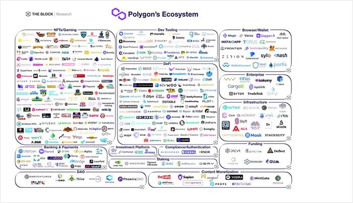 """欧易交易所:""""二层新宠"""",链上数据分析Polygon为何受众多DeFi项目青睐?"""