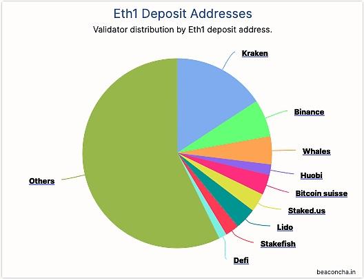 欧易交易所:对 Eth2 里 MEV 的初步探索 (下)