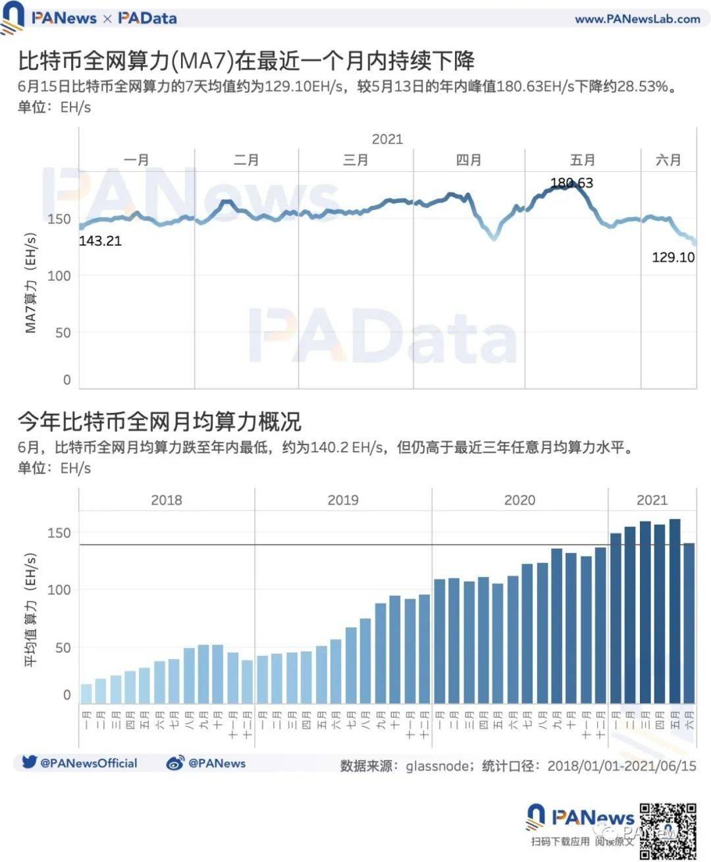 欧易交易所:矿业强监管后:交易需求降至34个月以来最低点,全球头部矿池抗风险能力强