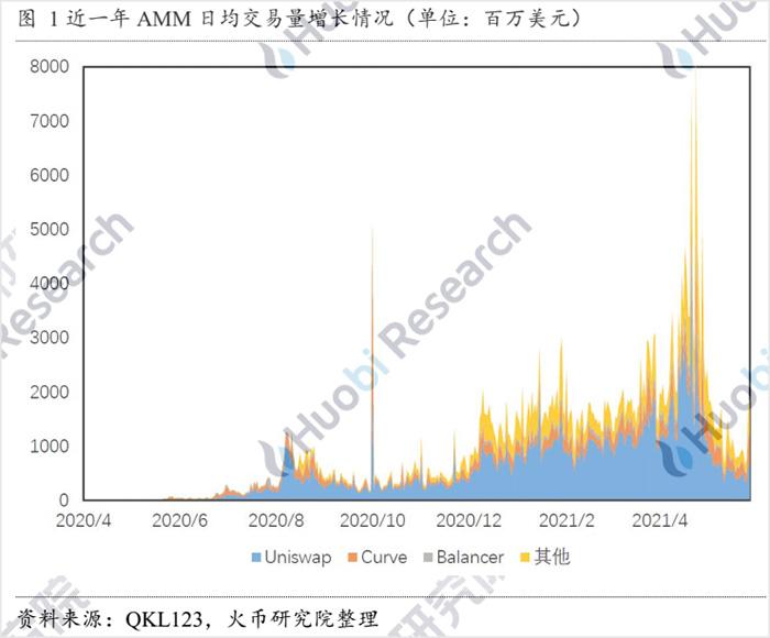 欧易交易所:自动做市商的演变与未来:探究AMM的资本效率提升机制