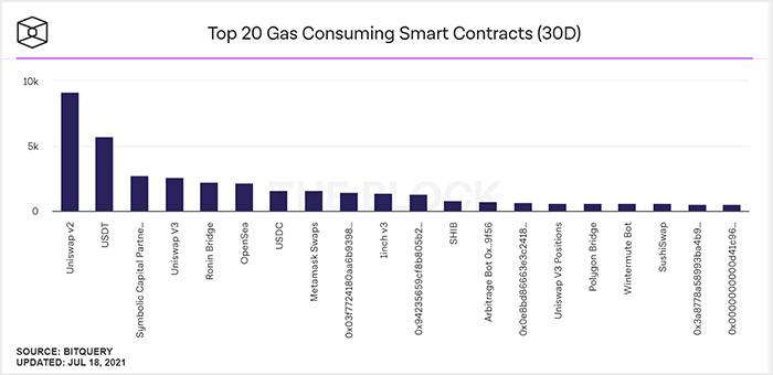 欧易交易所:对比Balancer、Curve和Uniswap三大DEX的Gas成本差异