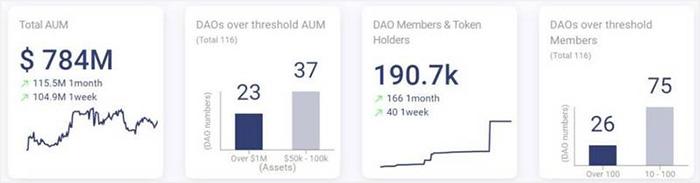 欧易交易所:一文读懂NFT+DAO赛道:投资、社交、治理与公会