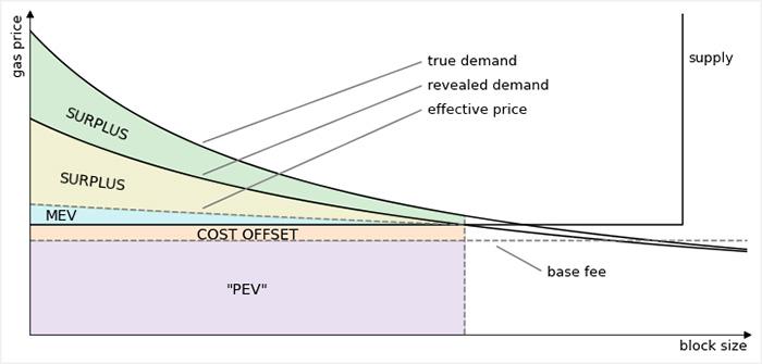 欧易交易所:观察 | 从 MEV 视角分析 EIP-1559 下的交易打包市场