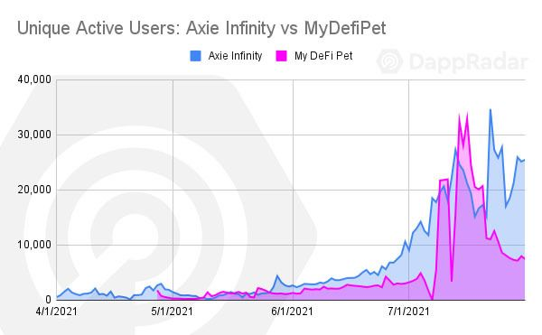 DappRadar:边玩边赚推动多链发展,GameFi将是下一个大浪潮-第6张图片-欧易交易所-okex交易平台