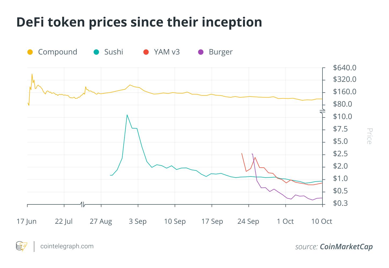 道氏论币:比特币主导着加密市场的走势,但DeFi代币却没有跟随比特币的步伐